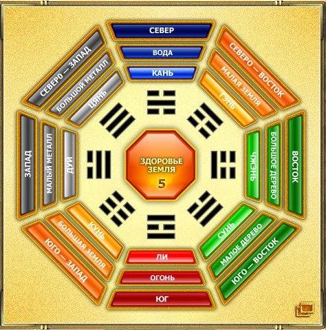 Ба-гуа - магический восьмиугольник Фэн-Шуй