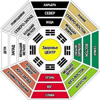 карта багуа